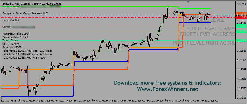 Fibonacci Miracle | Forex Winners | Free Download