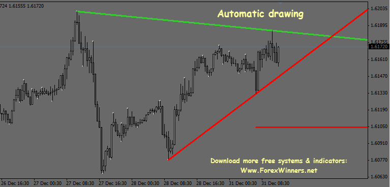 Auto Trend Lines | Forex Winners | Free Download