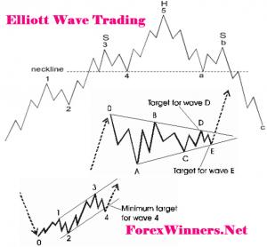 Practical Elliott Wave trading strategies | Forex Winners