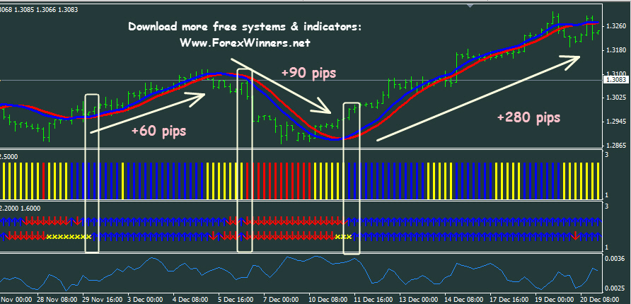 100 Pips Domination | Forex Winners | Free Download
