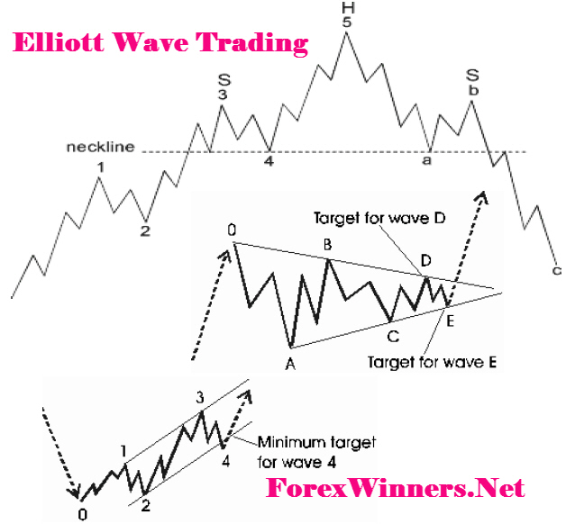 Advanced technical analysis forex pdf
