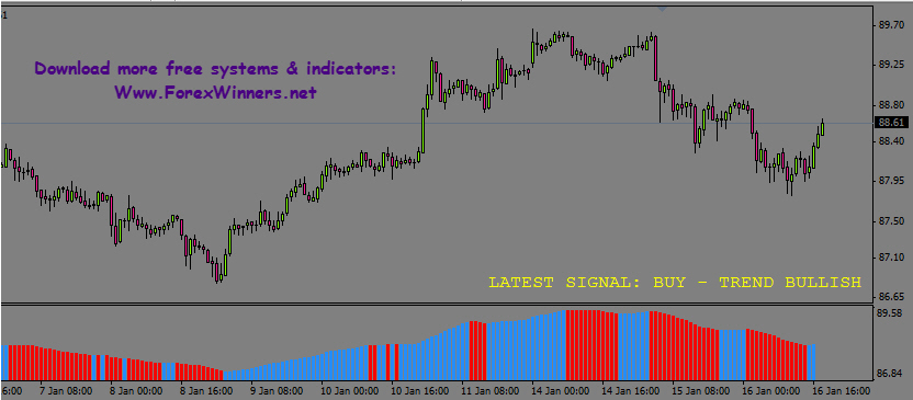 Forex Indicators: The Definitive Guide ()