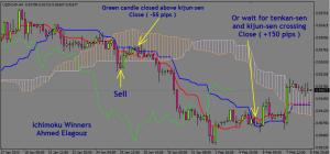 what will you do if the price goes against the Ichimoku signal ?
