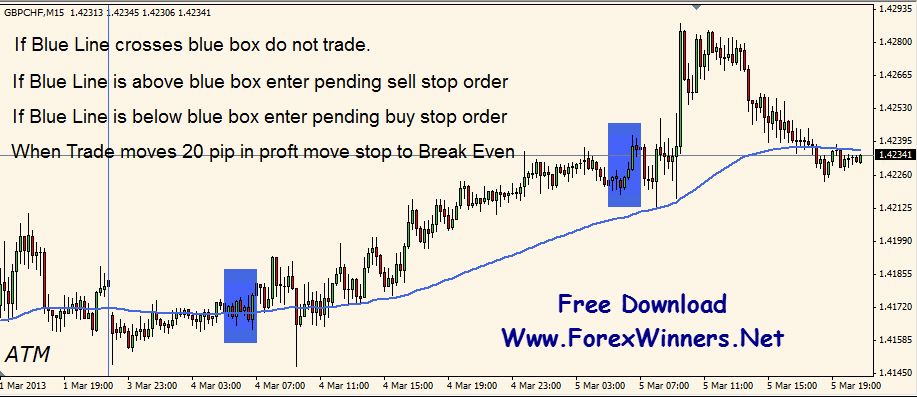 Sure fire forex trading pivot calculator
