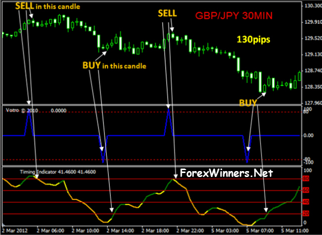 No brainer forex trading system and template