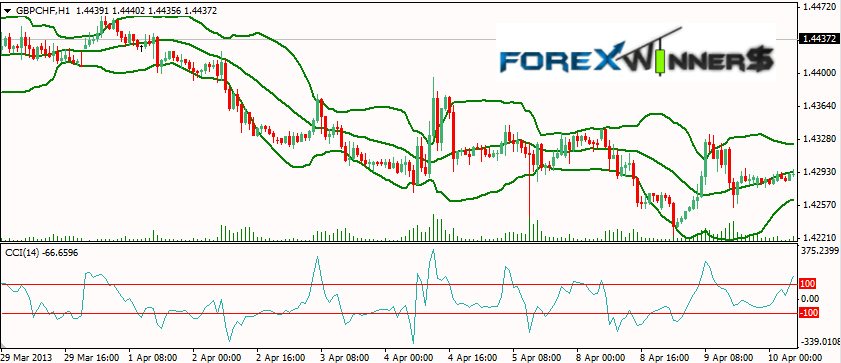 Forex 200 pips a day