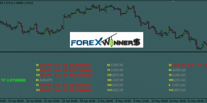free forex signals , Daily signals , buy , sell signals