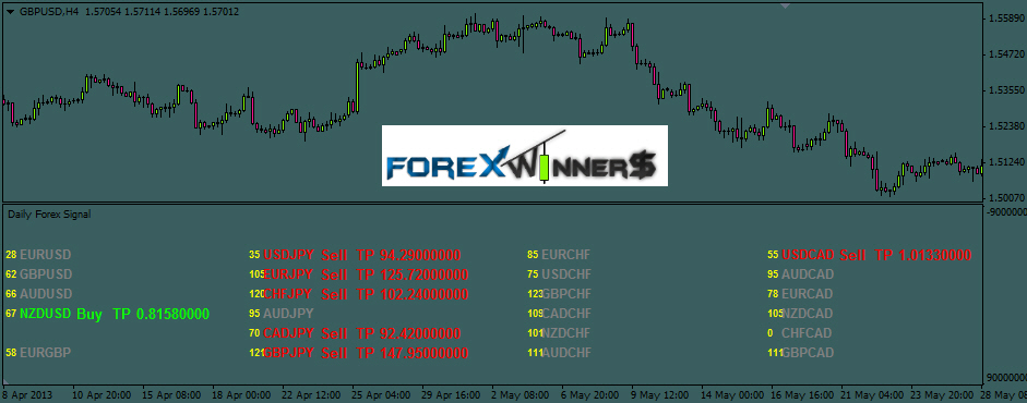 Sell forex signals online