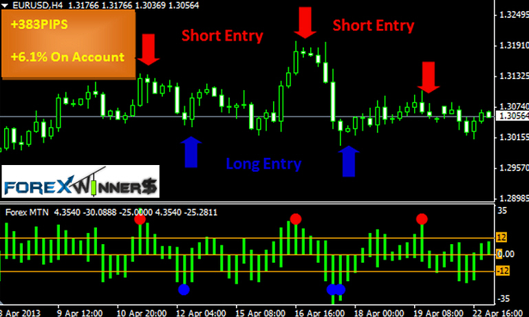 Vostro forex indicator free download