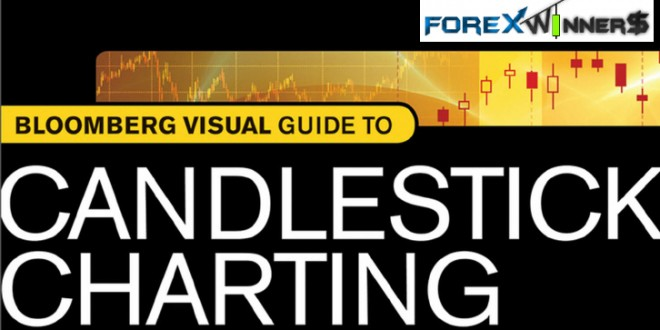 Visual guide to candlestick charting