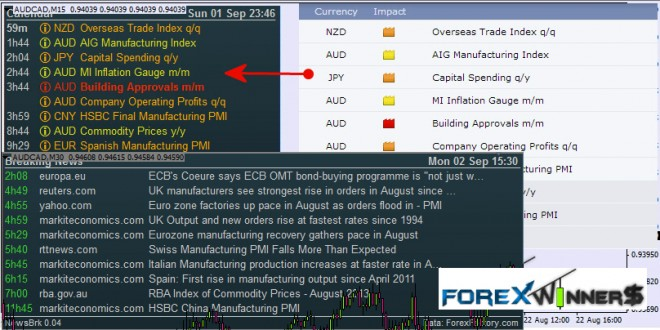 forex news , forex factory news on the chart