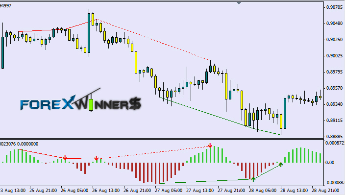 Macd indicator forex download