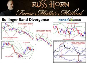 Bollinger Band Divergence by Russ Horn