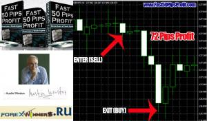 Fast 50 pips profit FOREX BREAKOUT STRATEGY