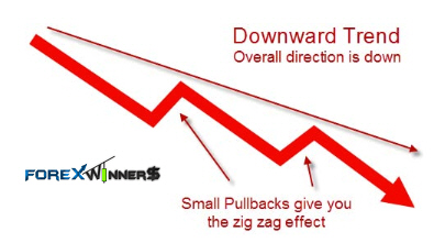 down trend