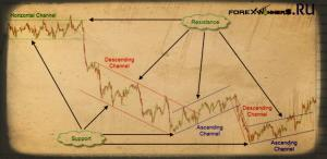 Trendlines and Channels- Draw a manual Trend line