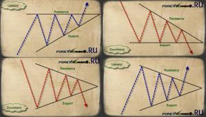Triangles Chart Pattern