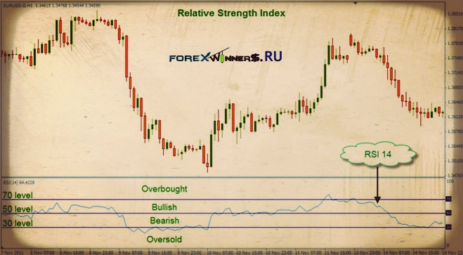RSI levels trading , rsi indicator , free trading system , best way to trade , cute forex chart , nice chart , delightful chart