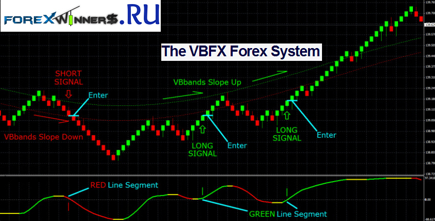 VBFX Forex Renko System | Forex Winners | Free Download