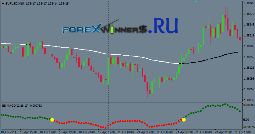 Intraday trading forex