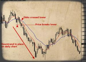 Trading the 4 hour chart time frame with the daily chart trend