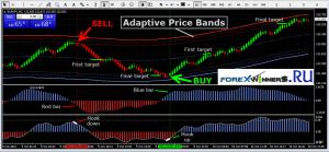 forex channel trading Renko System