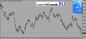 Trend indicator- only one trade a day