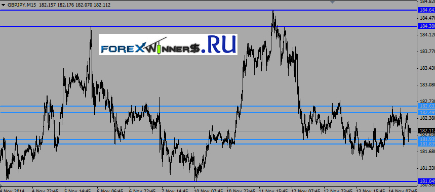 Support and Resistance indicator | Forex Winners | Free Download