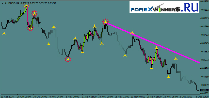 Scalping indicator-Grail Indic | Forex Winners | Free Download