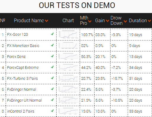 https://forexwinners.ru/wp-content/uploads/2015/02/test-on-demo-accounts-results.jpg