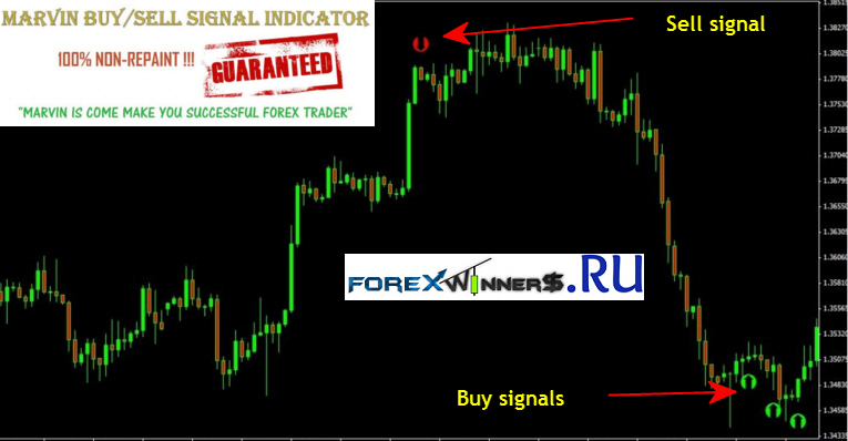 Marvin Non Repaint Buy Sell Signal Creator Indicator | Forex