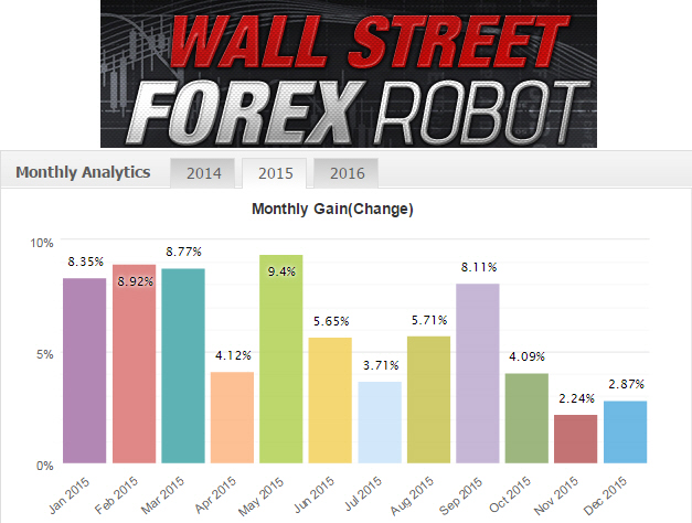 Wallstreet forex robot 3.9 download