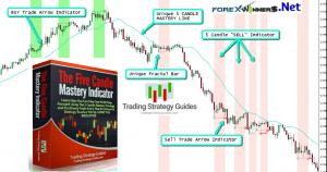 Five Candle Mastery indicator-TradingStrategyGuides