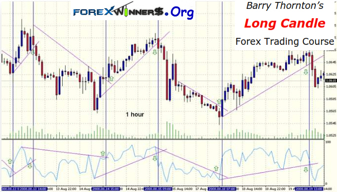 Barry Thornton's Long Candle-strong moves in the market