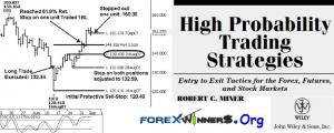 High Probability Trading Strategies Entry to Exit Tactics Robert C. Miner