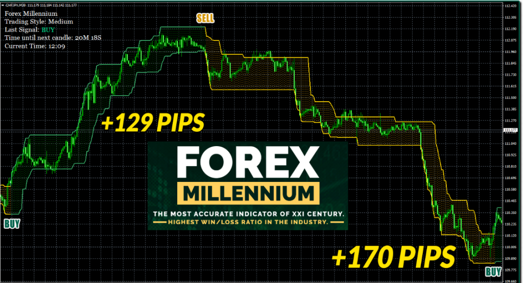 Forex Millennium System Highly Accurate BUY/SELL Signals | Forex Winners
