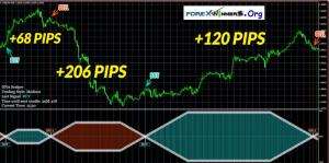 NEW DNA Scalper System – Forex indicator for easy trading signals